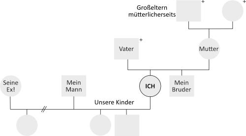 Familienaufstellung in Oberndorf bei Salzburg, Beziehungen, Aufstellung, System